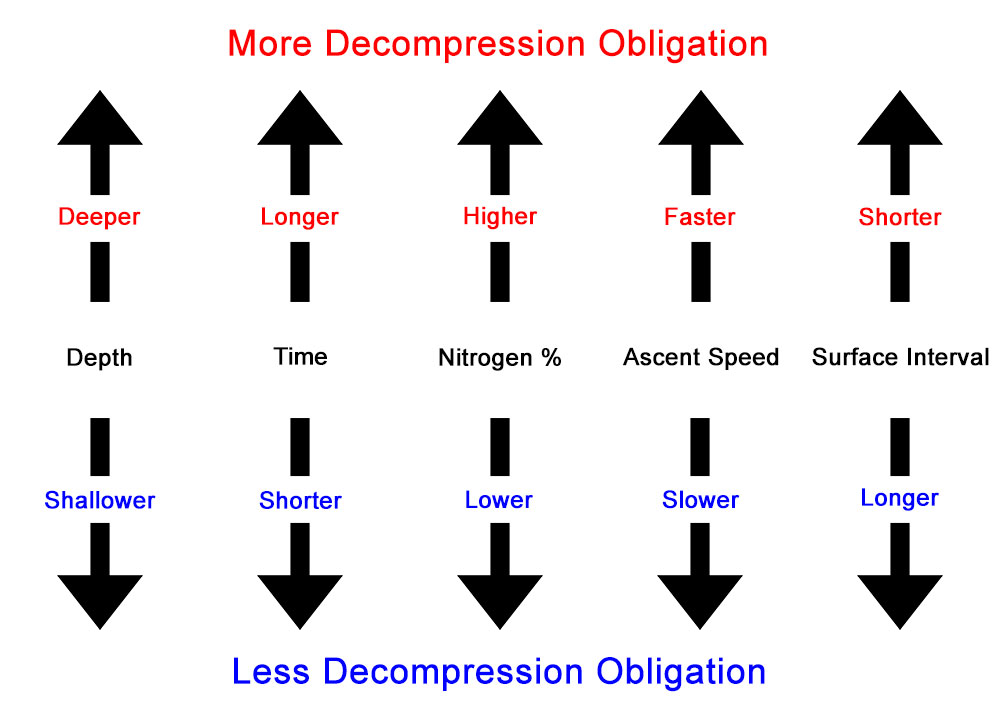 The 5 main trends in decompression